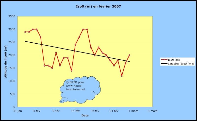 Bilans climatiques (2007) Fev20010
