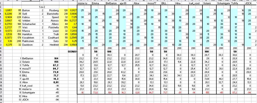 [TD-2007] Résultats du Tiercé des Duels Td110