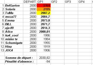 [TD-2007] Résultats du Tiercé des Duels Td1b10