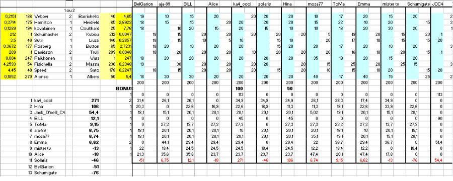 [TD-2007] Résultats du Tiercé des Duels Td310