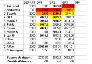 [TD-2007] Résultats du Tiercé des Duels Td3b10