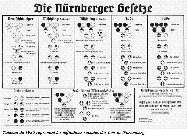 Les Lois de Nüremberg - 1935 Nuremb11