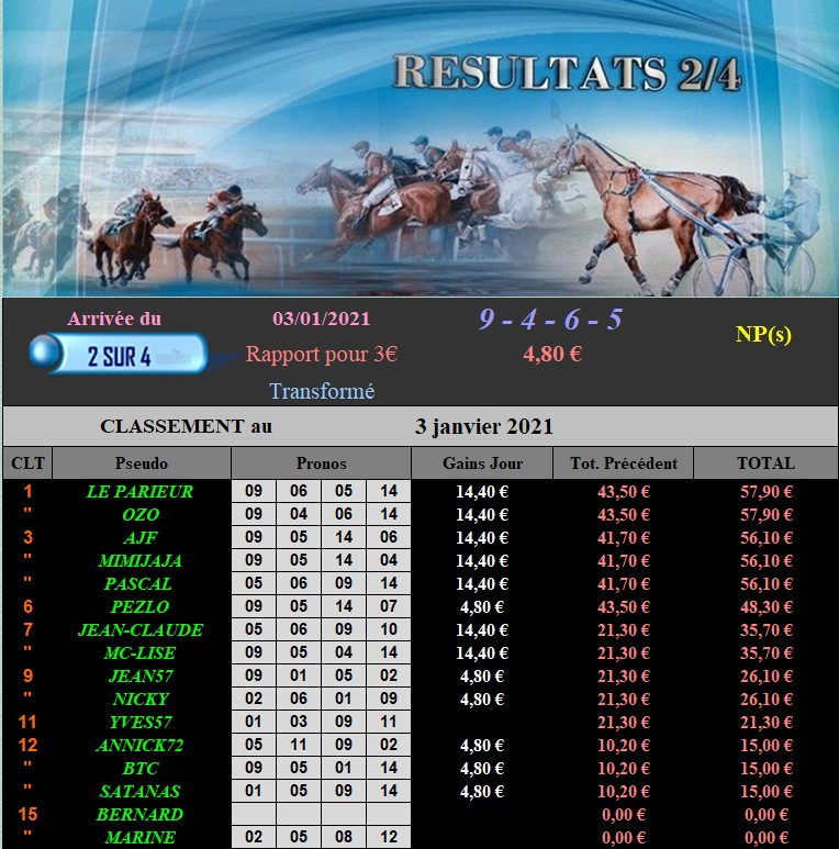 Résultats du Dimanche 03/01/2021 030125