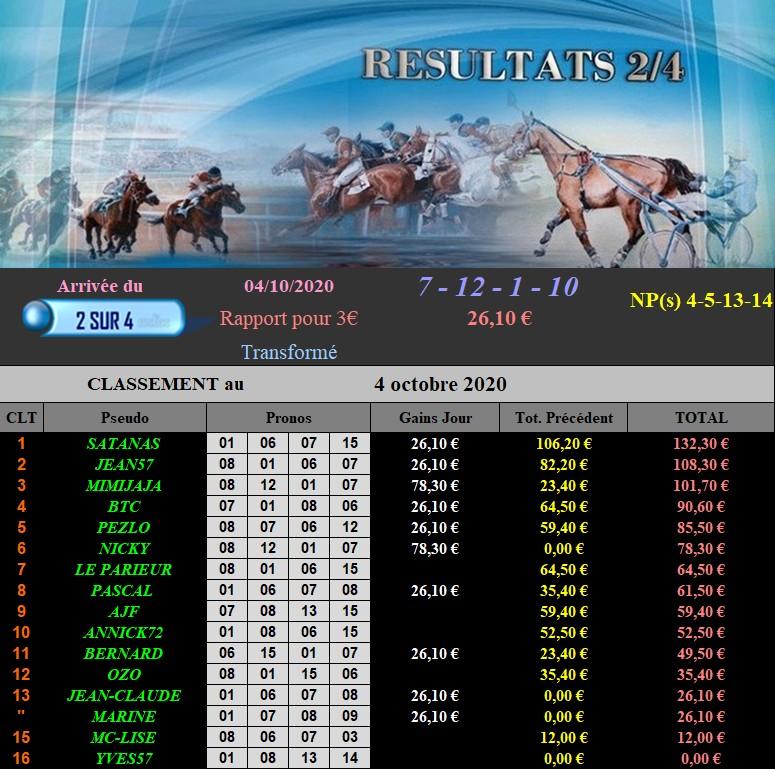 Résultats du Dimanche 04/10/2020 041024