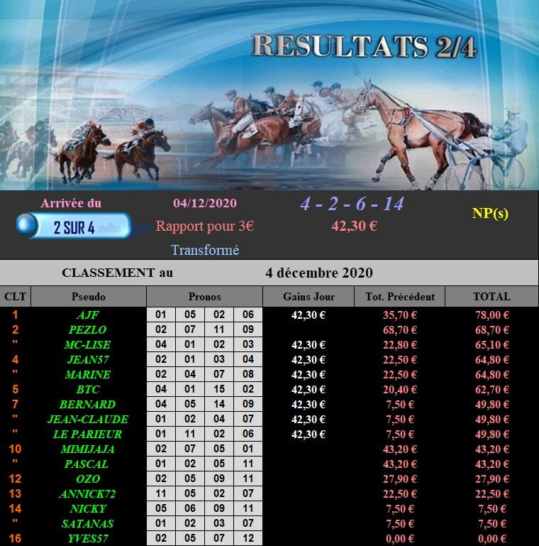 Résultats du Vendredi 04/12/2020 041220