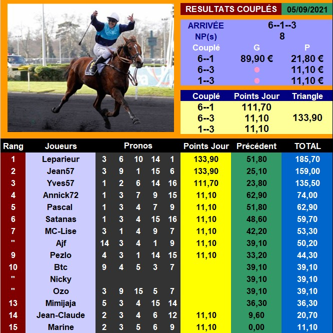 Résultats du Dimanche 05/09/2021 050937