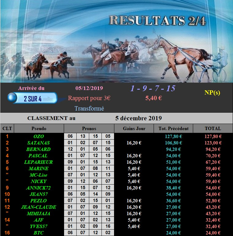 Résultats du Jeudi 05/12/2019 051213