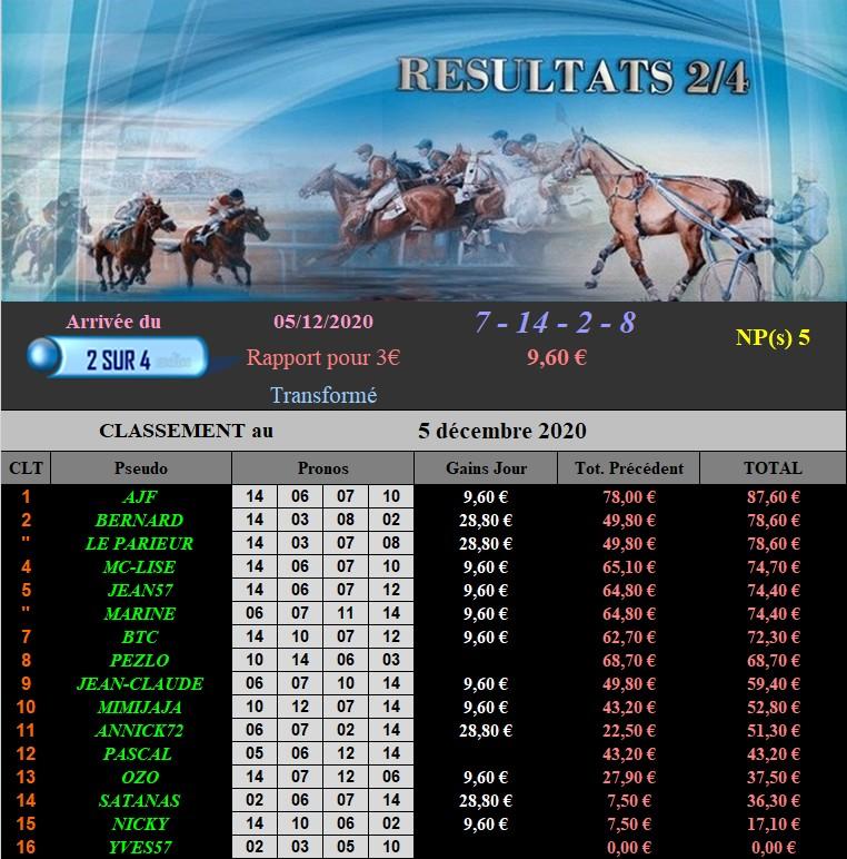 Résultats du Samedi 05/12/2020 051219