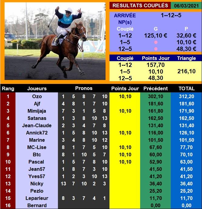Résultats du Samedi 06/03/2021 060327