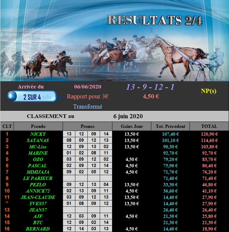 Résultats du Samedi 06/06/2020 060620