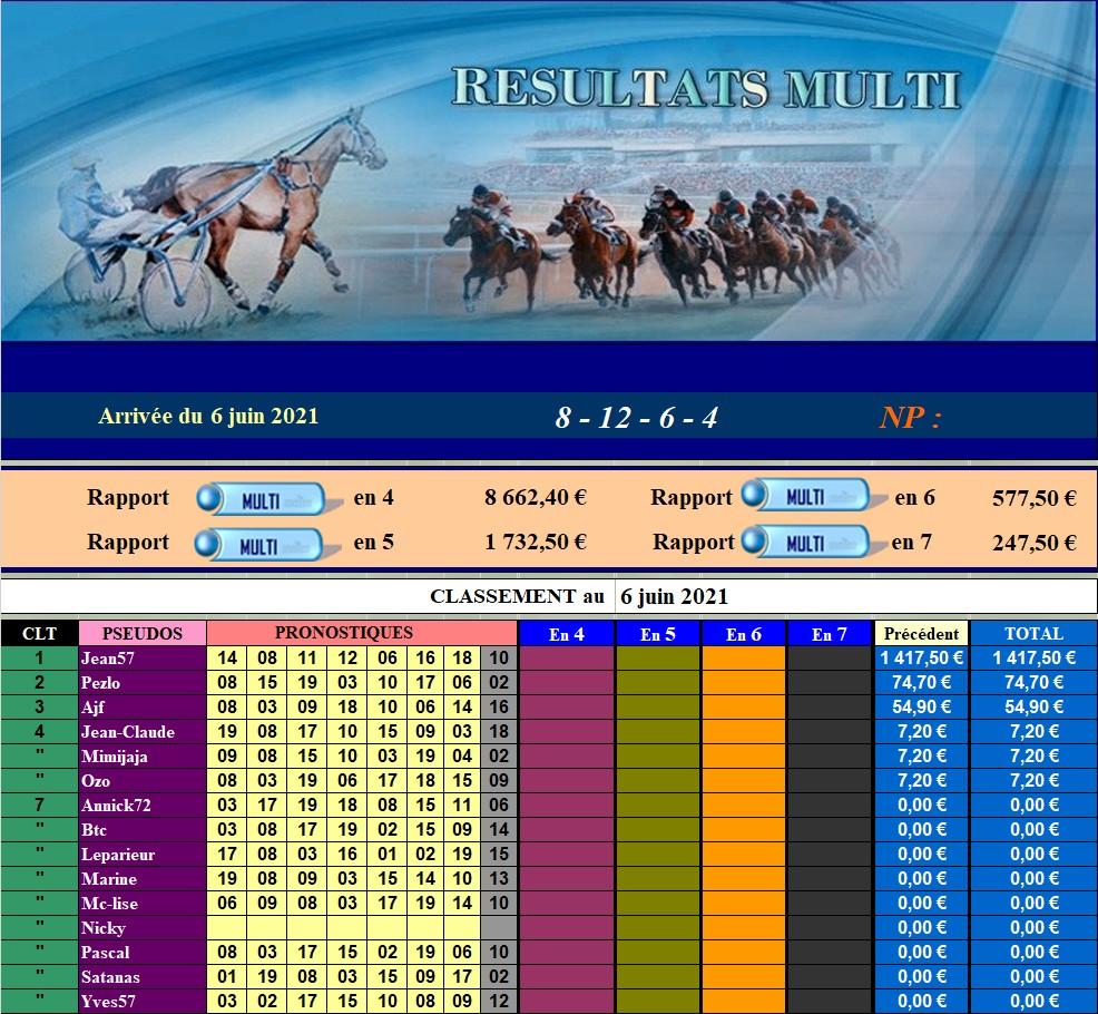 Résultats du Dimanche 06/06/2021 060628