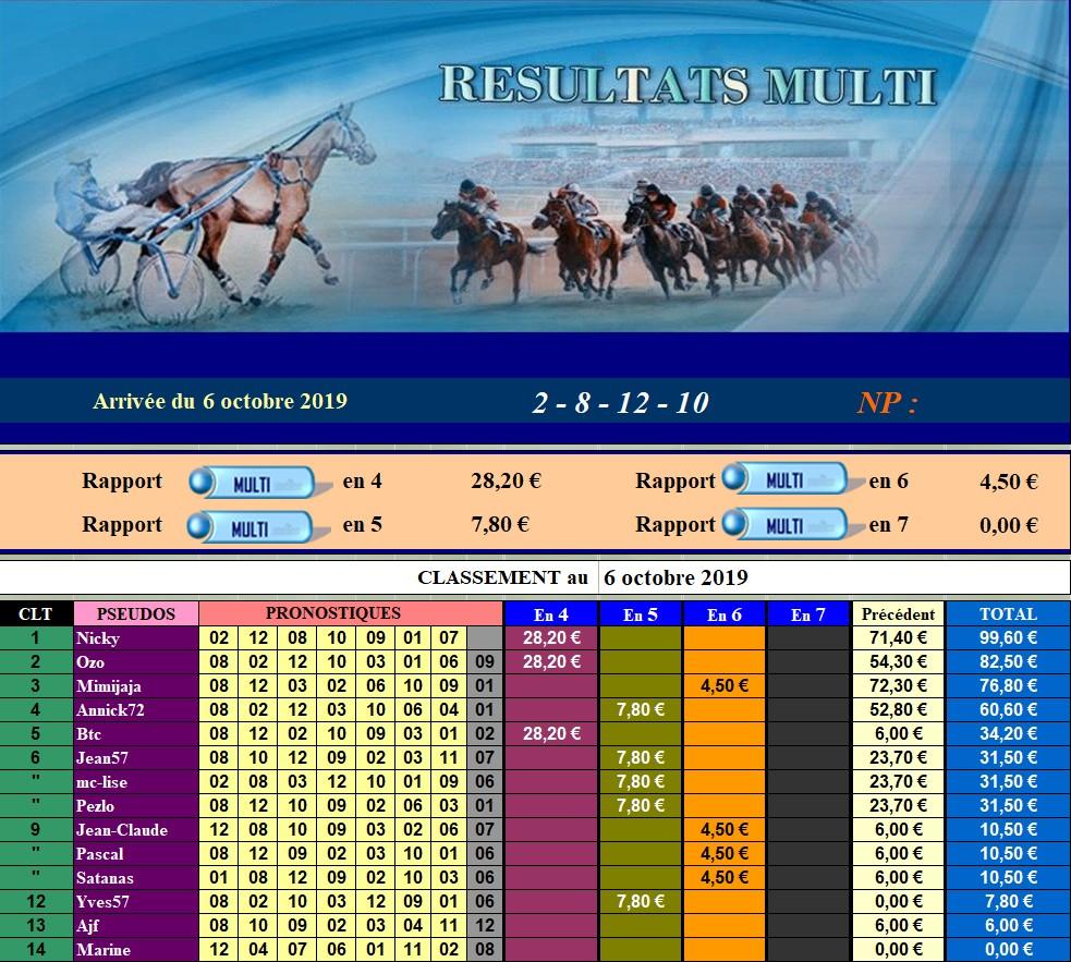 Résultats du Dimanche 06/10/2019 061021