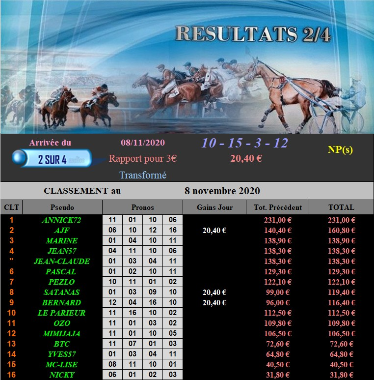 Résultats du Dimanche 08/11/2020 081122