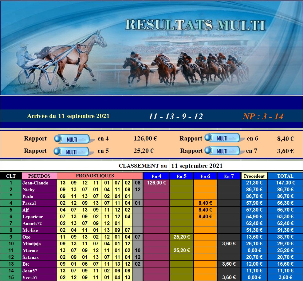 Résultats du Samedi 11/09/2021 110936