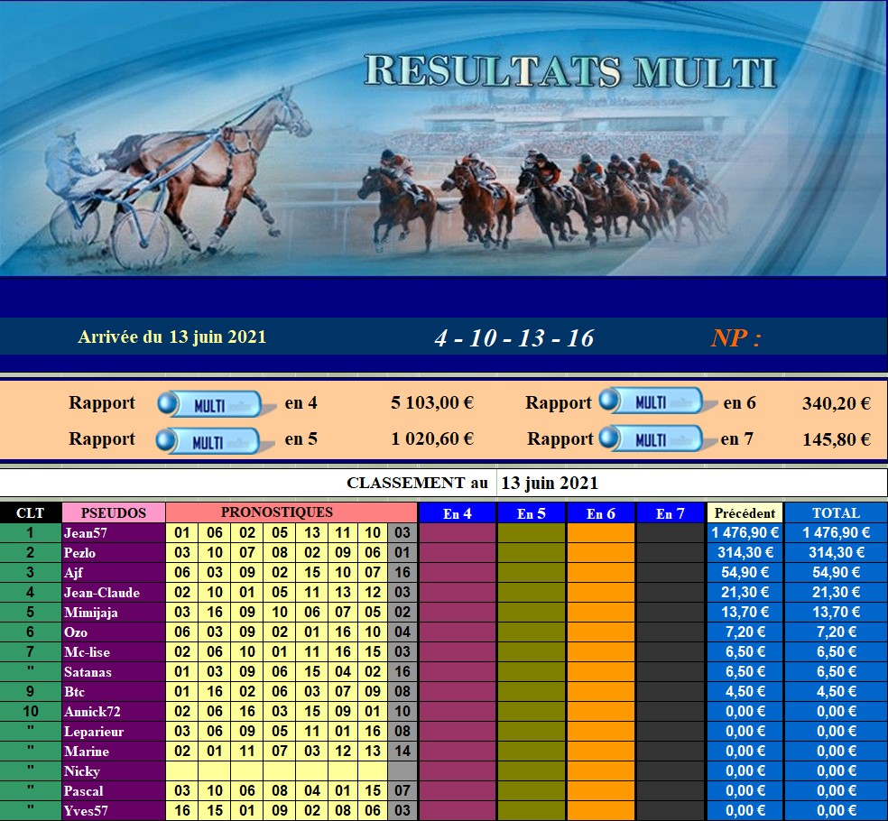 Résultats du Dimanche 13/06/2021 130634