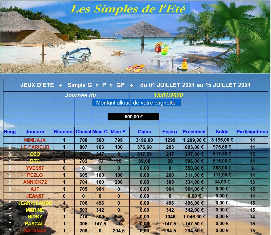 LES RESULTATS du Jeudi 15/07/2021 - CLT FINAL-1ère QUINZ. 150730