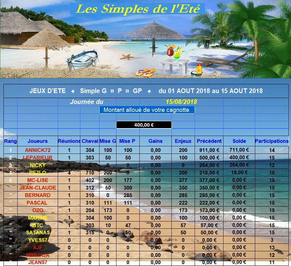 Resultats du Mercredi 15/08/2018 - CLT FINAL 1ère QUINZAINE 150815
