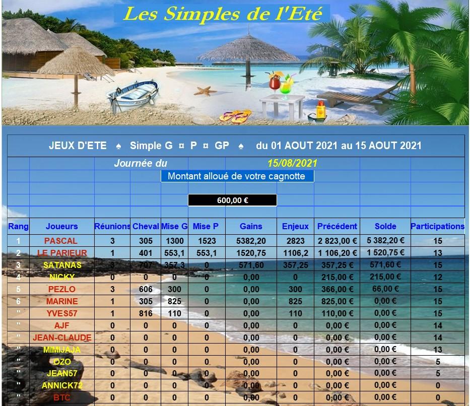 LES RESULTATS du Dimanche 15/08/2021-CLT FINAL 1ère QUINZ. 150827