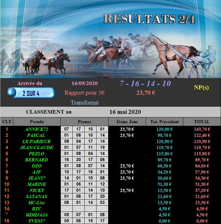 Résultats du Samedi 16/05/2020 160520