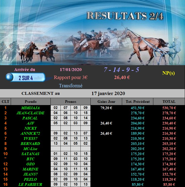Résultats du Vendredi 17/01/2020 170121