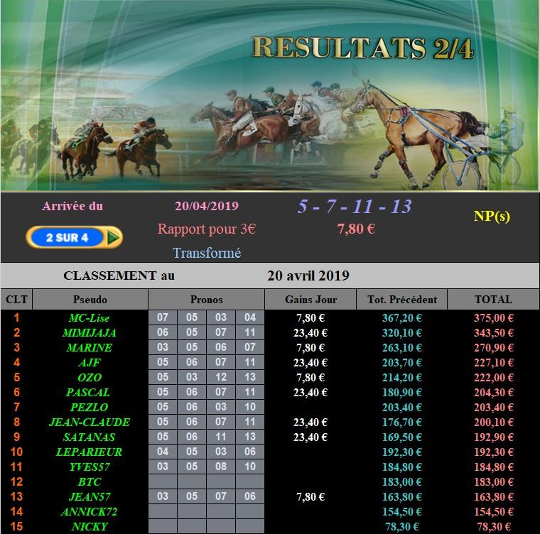 Résultats du Samedi 20/04/2019 200413