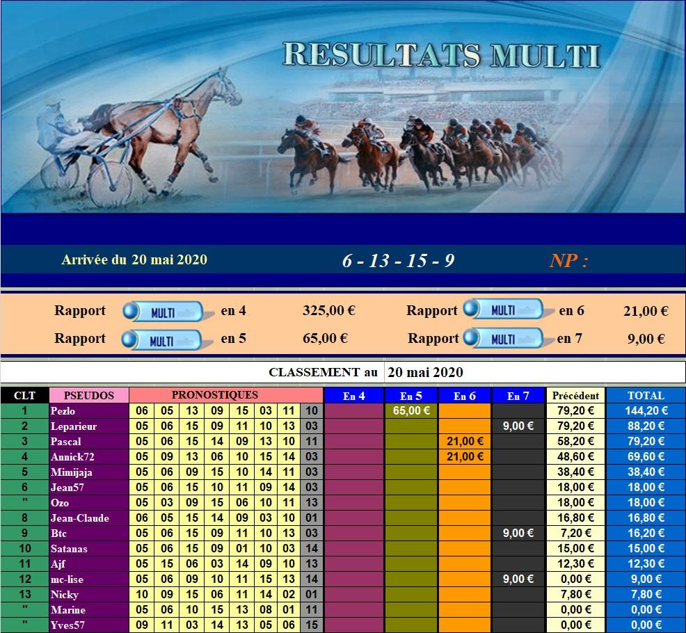 Résultats du Mercredi 20/05/2020 200520