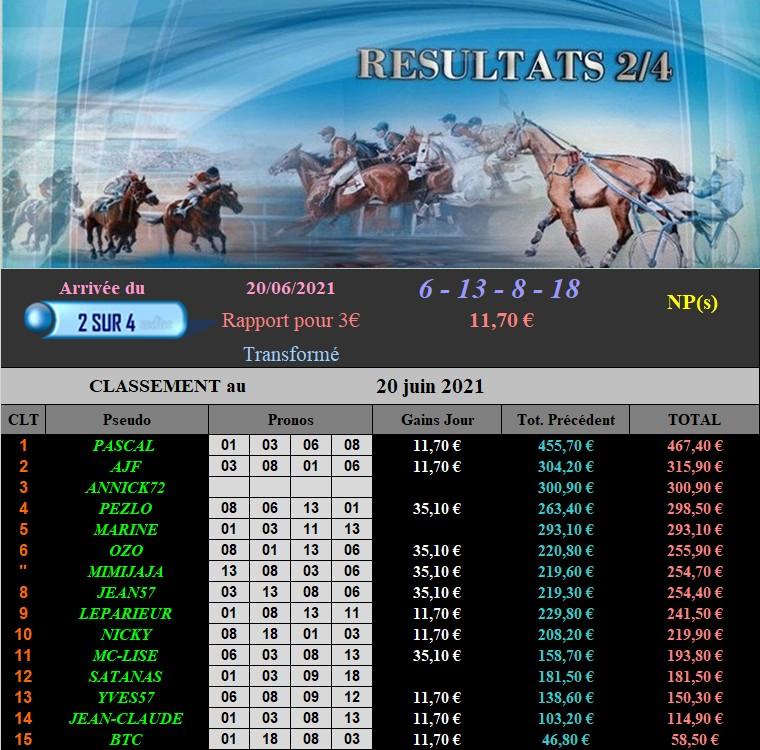 Résultats du Dimanche 20/06/2021 200634
