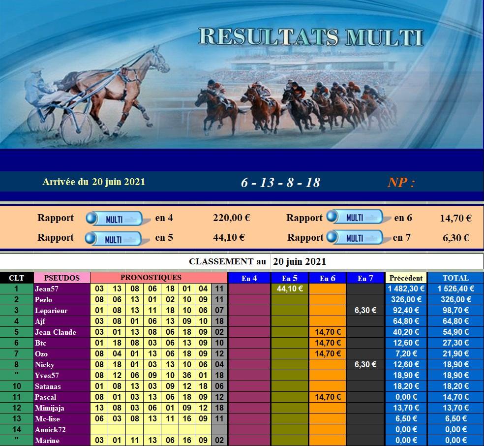 Résultats du Dimanche 20/06/2021 200635