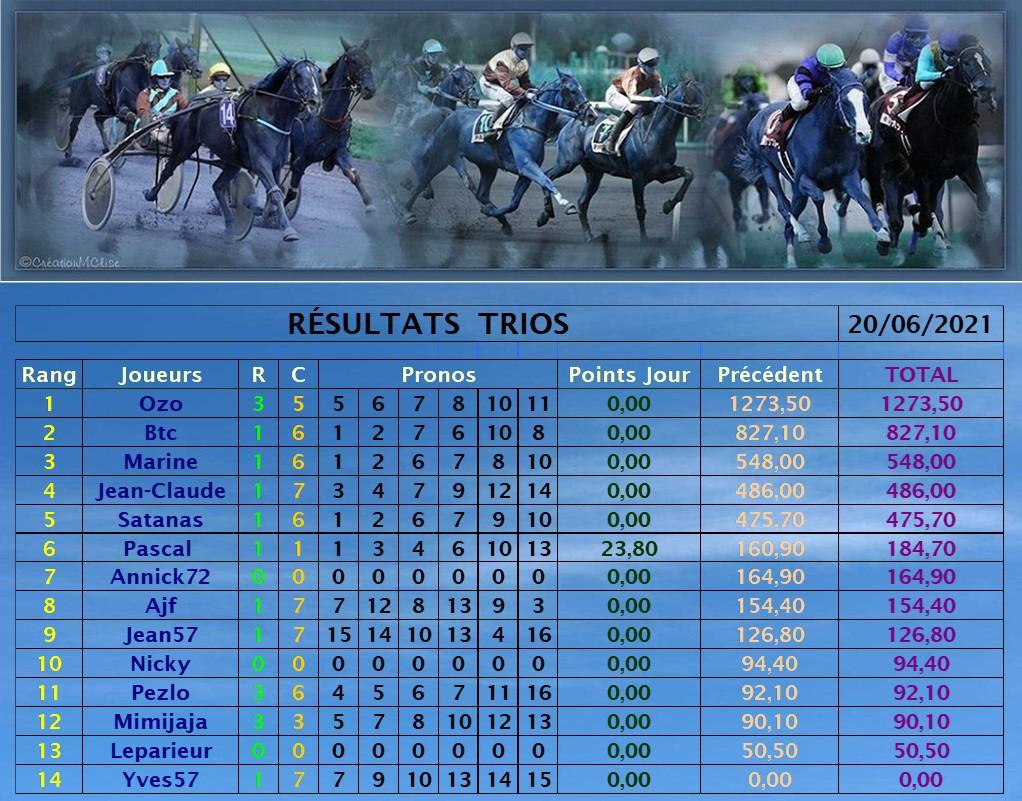 Résultats du Dimanche 20/06/2021 200636
