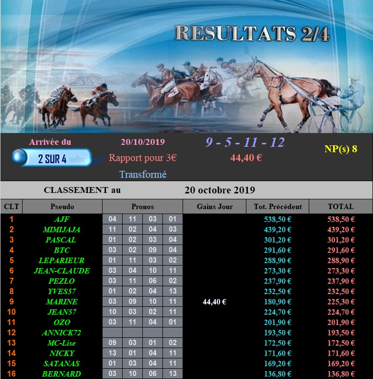 Résultats du Dimanche 20/10/2019 201013