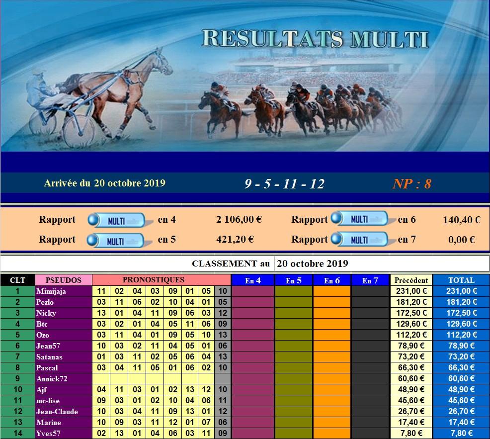 Résultats du Dimanche 20/10/2019 201014