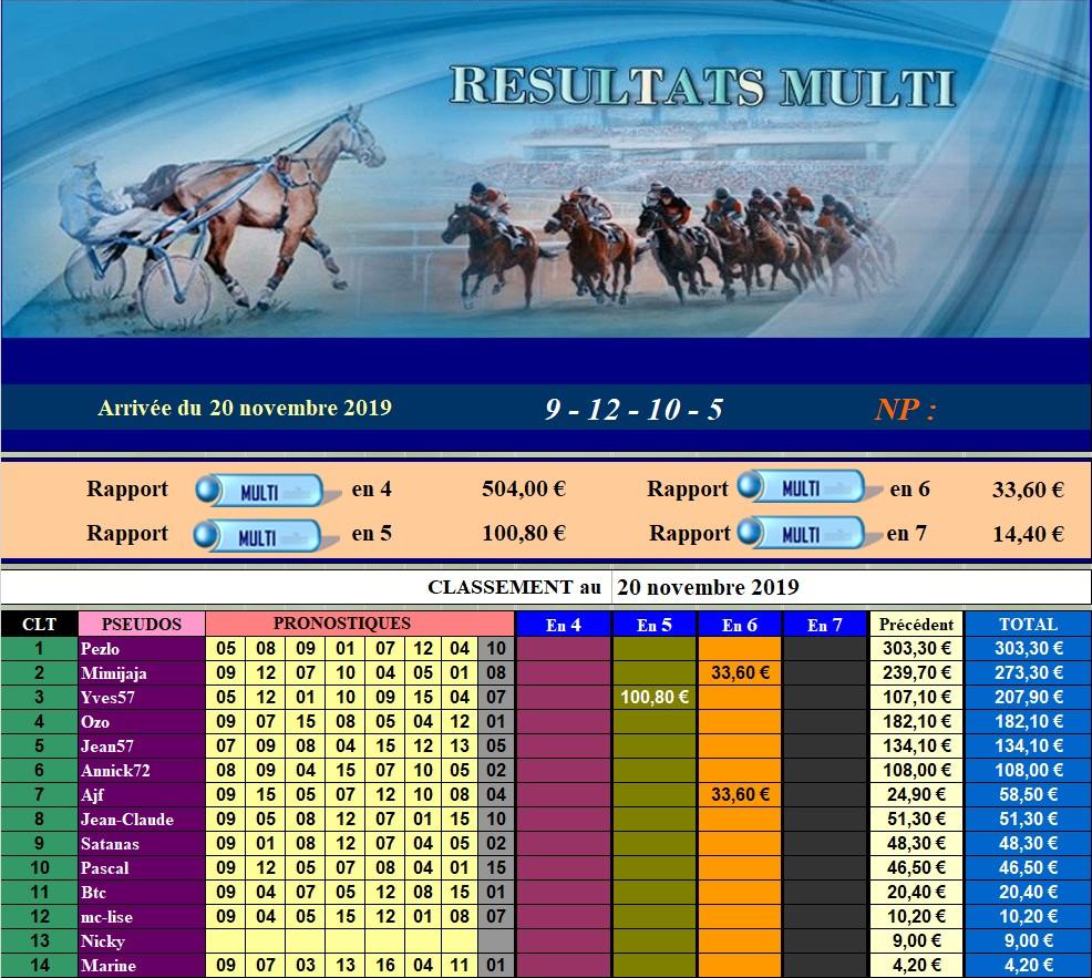 Résultats du Mercredi 20/11/2019 201114