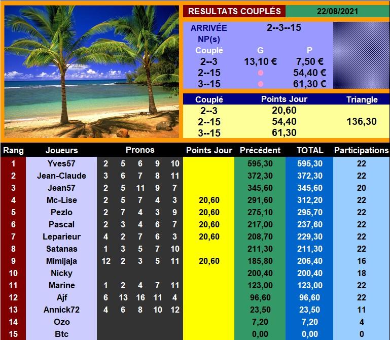 Résultats du Dimanche 22/08/2021 220830
