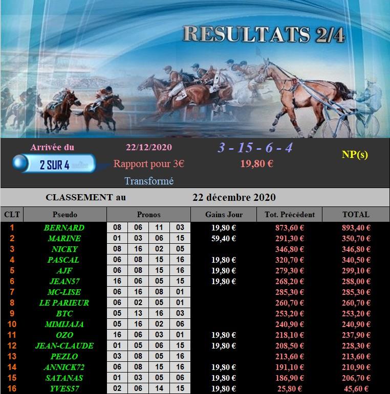Résultats du Mardi 22/12/2020 221219