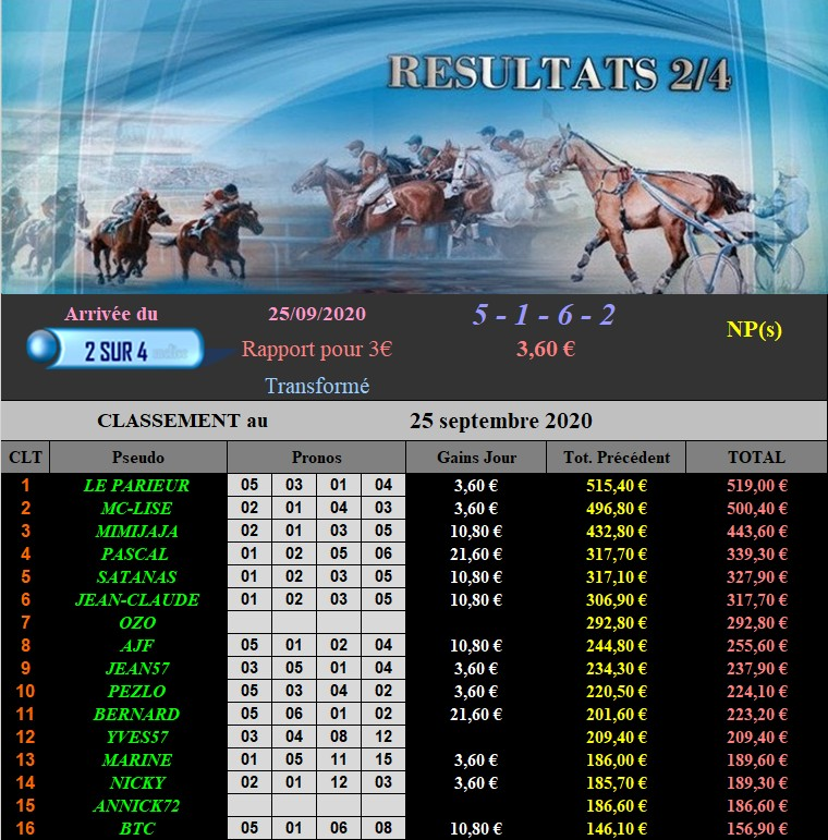 Résultats du Vendredi 25/09/2020 250928