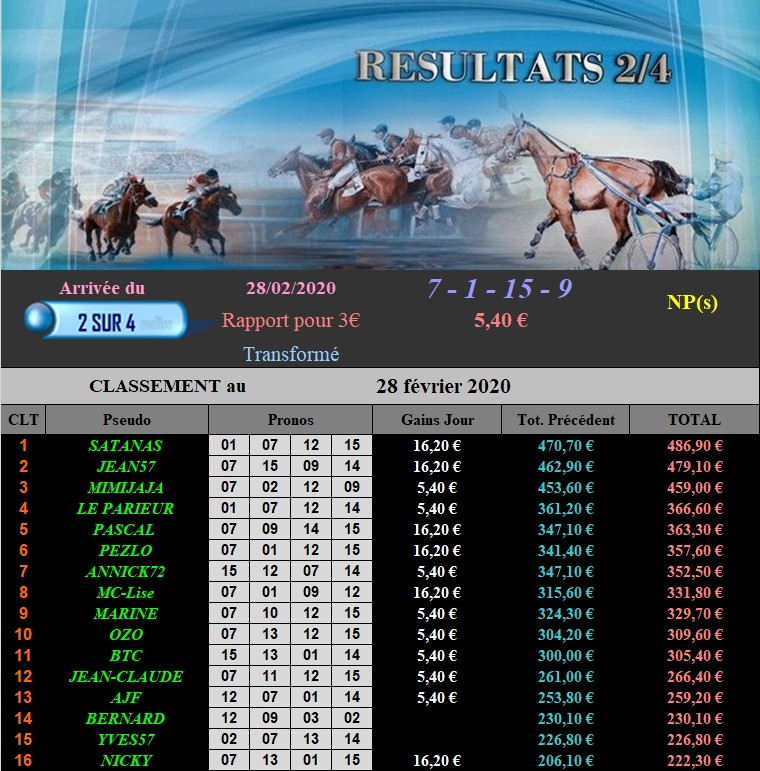 Résultats du Vendredi 28/02/2020 2802-110