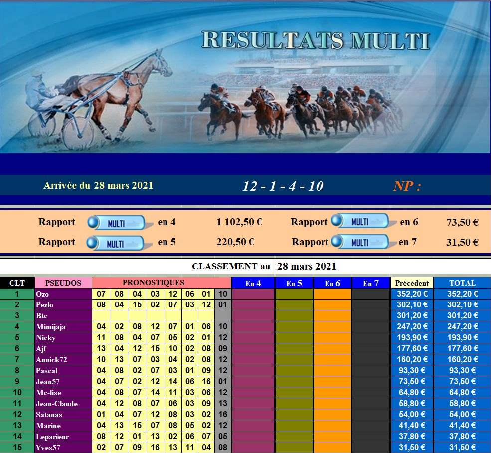 Résultats du Dimanche 28/03/2021 280321