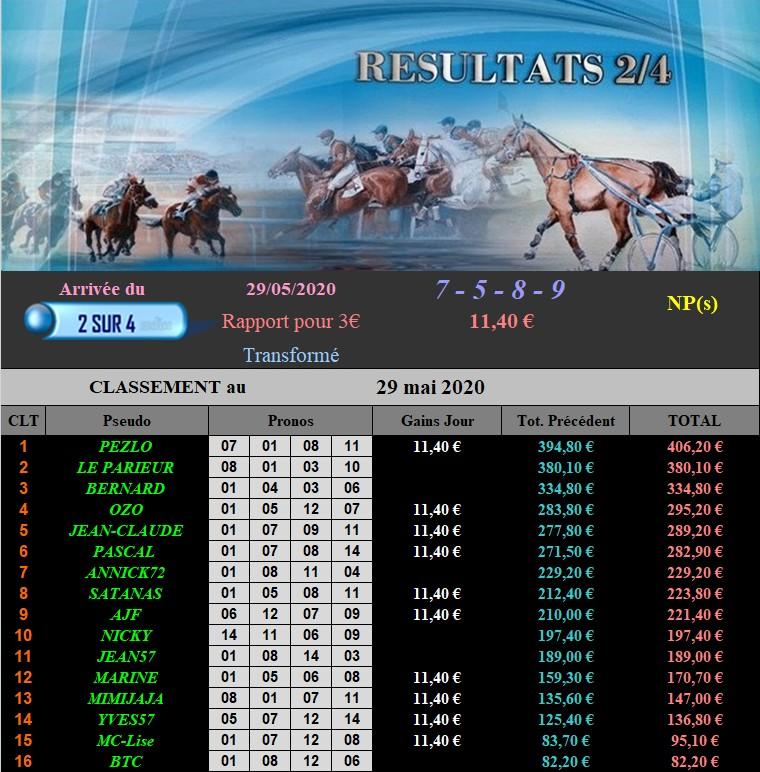 Résultats du Vendredi 29/05/2020 290520