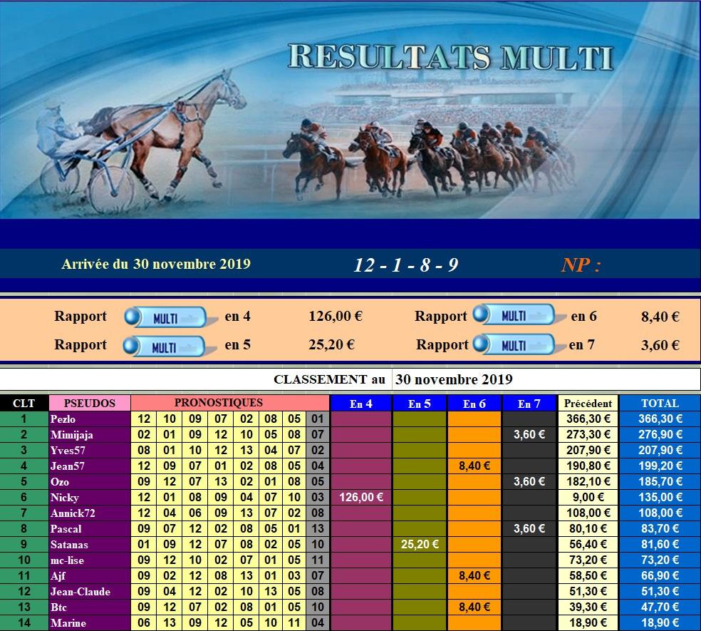 Résultats du 30/11/2019 - CLT FINAL NOVEMBRE 301115