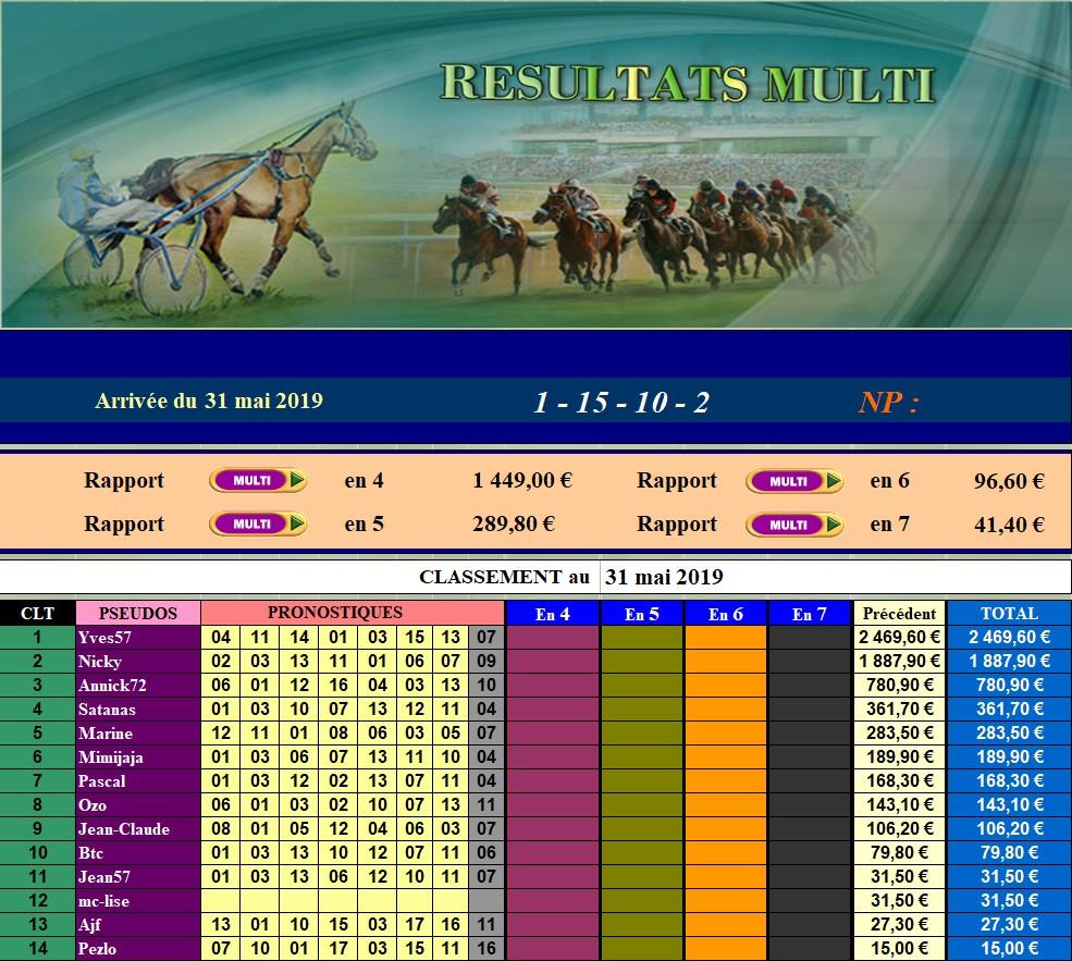 Résultats du 31/05/2019 - CLT FINAL MAI 310514