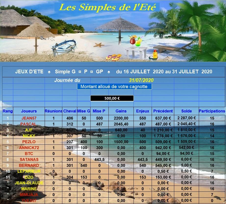 Résultats du Vendredi 31/07/2020 - CLT FINAL JUILLET   310721