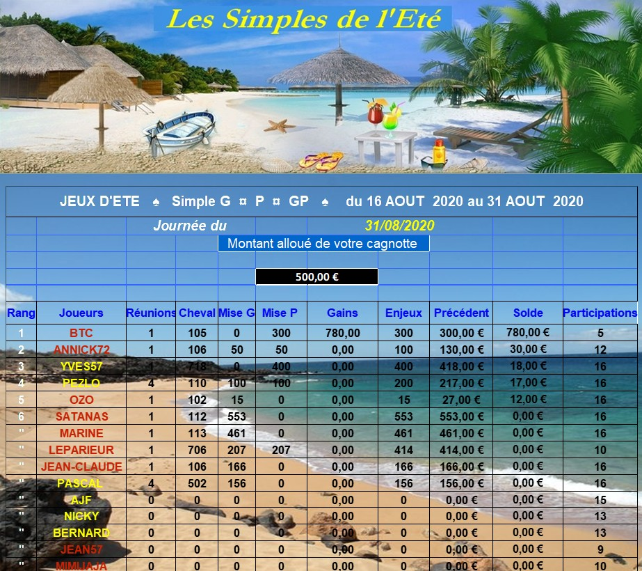 Résultats du Lundi 31/08/2020 - CLT FINAL 2E QUINZAINE 310823