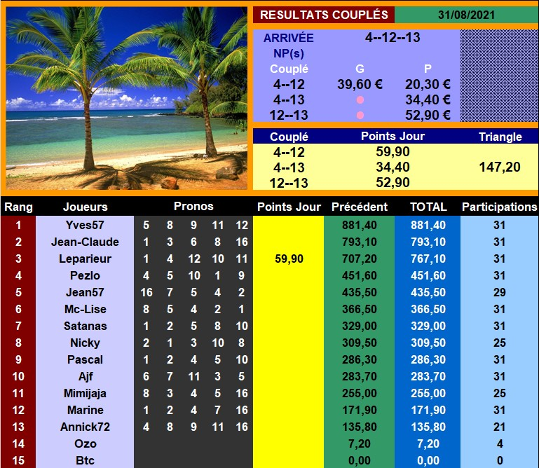 Résultats du Mardi 31/08/2021 - CLT FINAL AOÛT 310827