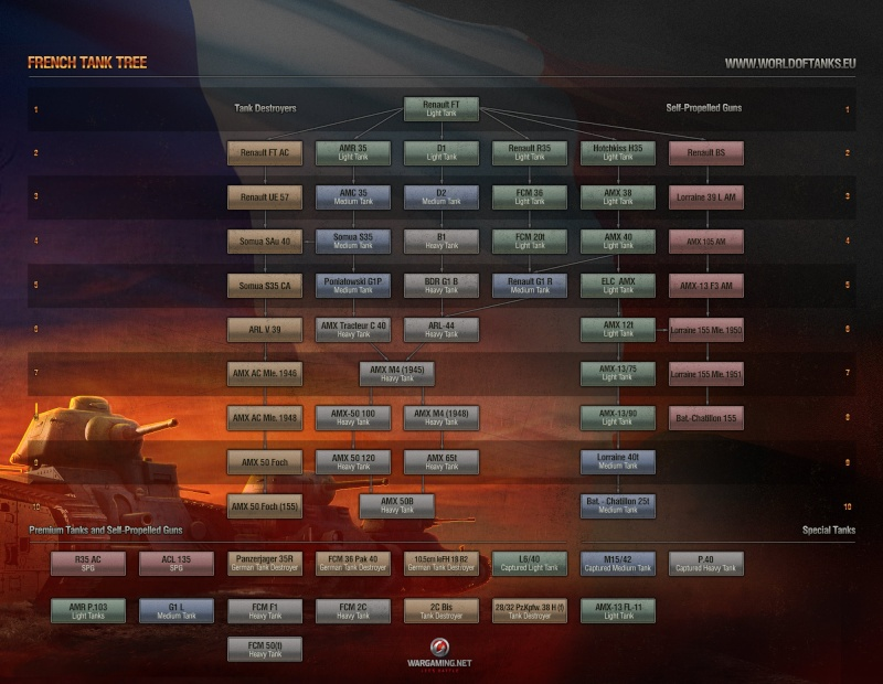 WORLD OF TANKS French10