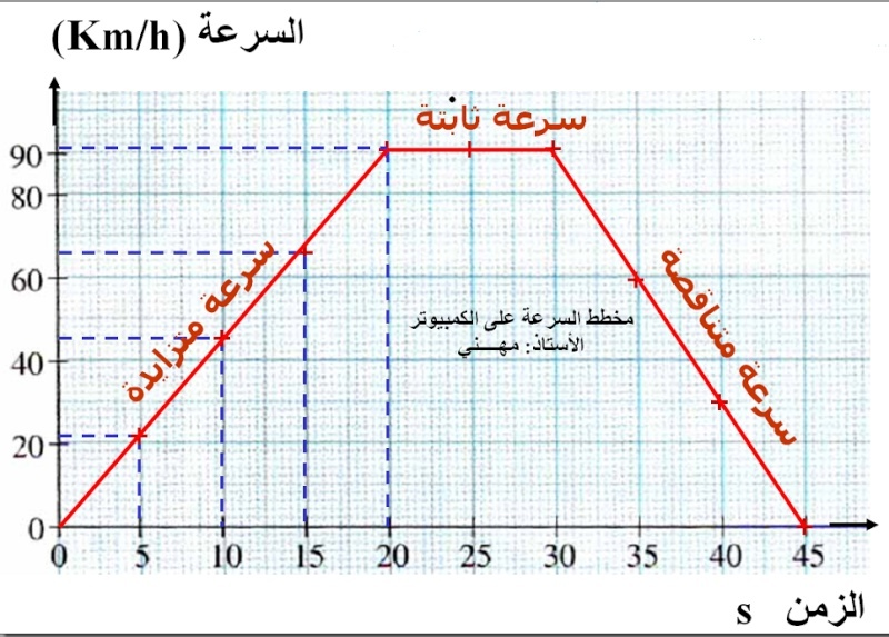 ملخص الدرس : السرعة 11-12-10