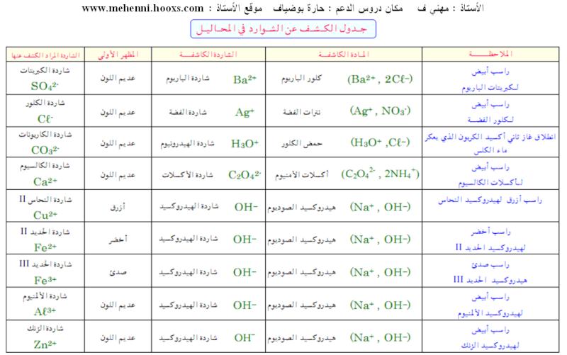 دروس ميدان  المادة وتحولاتها  25-12-11