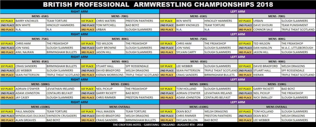 British pro armwrestling championship results 2018 A2dc4910