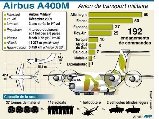 L'Airbus A400M a décollé pour son premier vol d'essai A_400_10