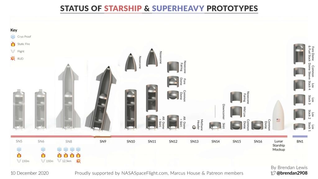 Point de situation des Starship & Superheavy 1165510