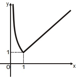 Gráfico de y = 10^( |log x| ) Respos11